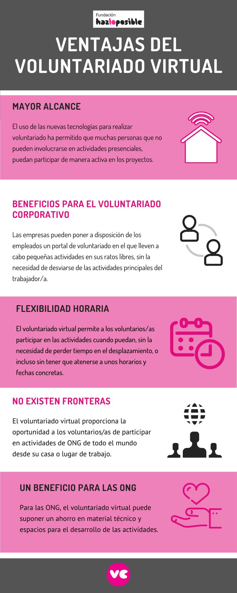 Ventajas del voluntariado virtual por Voluntariado Corporativo de Hazloposible